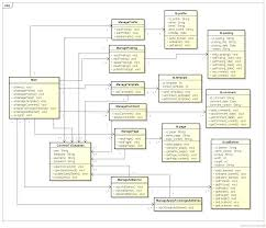 class diagram blog the dancing tongue in software engineering a class diagram in the unified modeling language uml is a type of static structure diagram that describes the structure of a