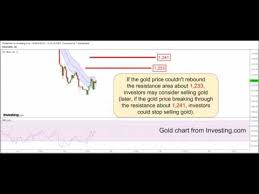 Gold Outlook By Ylg 21 11 59 Youtube
