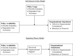 work life benefits and organizational attachment self interest  self interest utility model top versus signaling theory model bottom