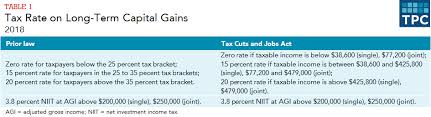 Capital Gains Tax Chart 2018 How Are Capital Gains Taxed Tax Policy Center
