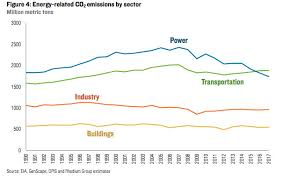 Car Carbon Emissions Chart Cars And Trucks Are Americas Biggest Climate Problem For