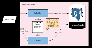 Postgresql Chart Manage Access To 3rd Party Resources In Kubernetes With Helm