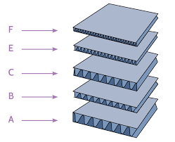 What Is Corrugated Detailed Information On Common Board