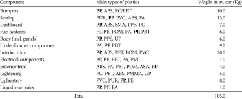 Pvc Polymers Polymers Used In A Typical Cars Source Adapted From Ref