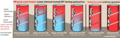 Hot Water Heater Setting How Water Heater Thermostats Works