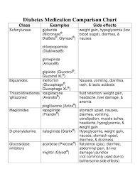 Diabetes Medication Comparison Chart By Ian Lester Issuu