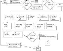 Event Planning Chart Event Planning Flow Chart Mikevanzutphentennis