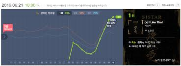 Genie Chart Real Time