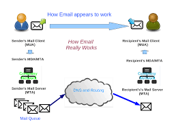 how works how email works coles thecolossus co