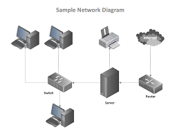 simple network diagram examples wiring diagram for you • basic network diagram quickly create high quality basic network rh conceptdraw com network topology diagram visio