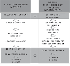 Top Down Design Definition Pdf A Top Down Biomimetic Design Process For Product