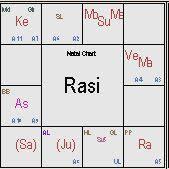 Anil Dhirubai Ambani Horoscope Analysis