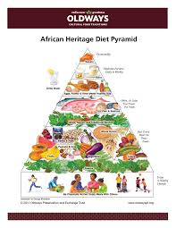 Make Your Own Diet Chart African Heritage Diet Oldways