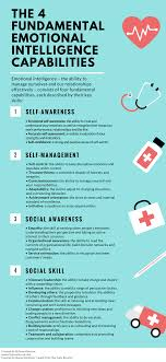 the 4 key emotional intelligence capabilities infographic the 4 fundamental emotional intelligence capabilities infographic png