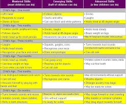Image Result For Infant Development Chart Gifted Accelerated