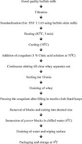 Ghee Processing Flow Chart Paneer An Indian Soft Cheese Variant A Review Springerlink