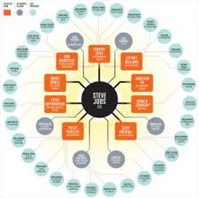 Organizational Structure Has A New Shape And Its Round