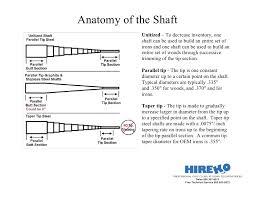 Golf Shaft Tipping Chart Basics Of Golf Club Shaft Trimming
