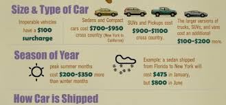 Car Shipping Quote Mesmerizing Auto Transportation Historical Story Free Auto Transport Quotes