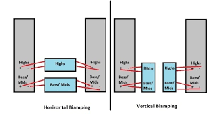 will bi wiring speakers have an advantage over regular wiring in a horizontal arrangement one amplifier is used to drive the high frequency elements of both loudspeakers while another amplifier is used to drive the
