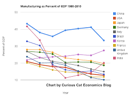 Gdp Chart By Country Manufacturing Output As Percent Of Gdp From 1980 To 2010 By