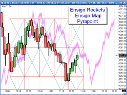 Chart Analysis Software Technical Analysis And Technical Analysis Software