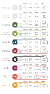 How Tea Is Made Understand The Processes That Lead To The