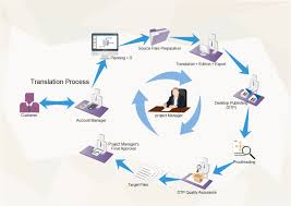 Project Workflow Chart Translation Process Shown By Vivid Workflow Diagram