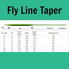 Fly Line Leader Size Chart Fly Line Backing Leader River Traditions