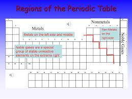 The Periodic Table Dmitri Mendeleev ( ) - ppt download