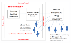 Web Service Flow Chart Storyboard Web Services Timer Pro Professional