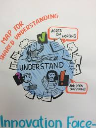 Visual Recording In Art And Design Design Thinking Workshop Details Of Visual Recording Of Da