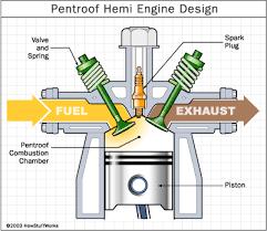 hemi pros and cons how hemi engines work howstuffworks how hemi engines work