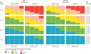 Cardiovascular Risk Assessment Chart An Assessment Of Community Health Workers Ability To Screen