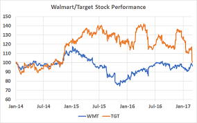 Walmart Stock Price Chart Wal Mart Vs Target Which Is The Better Investment