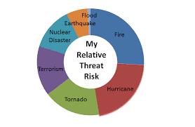 Quick Emergency Preparedness Tip 2 Identify The Types Of