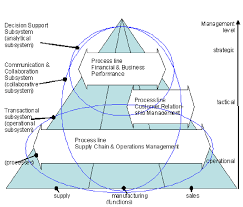 Enterprise Resource Planning Erp System Download
