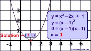 the discriminant in quadratic equations