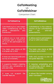 Video Conferencing Comparison Chart Difference Between Gotomeeting And Gotowebinar Difference