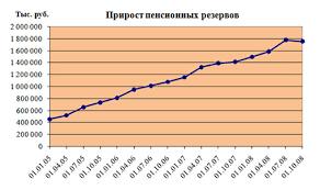 Система пенсионного обеспечения в Российской Федерации Курсовая  Прирост пенсионных резервов По темпам прироста пенсионных резервов 1 й НПФ фонд на протяжении последних лет занимает одно из лидирующих мест на рынке среди