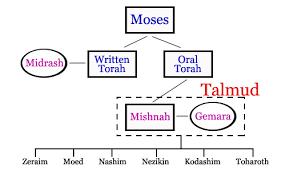 The Mishnahs Tractates A Listing