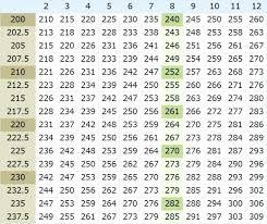 Bench Chart Calculator Max Bench Calculater Artsoznanie Com