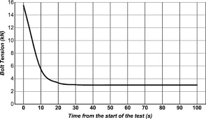 Prevailing Torque Nut Torque Chart Preload Decay Curve For A Typical M8 All Metal Prevailing