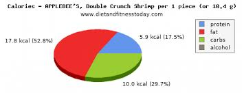 Applebee S Calories Chart Sugar In Shrimp Per 100g Diet And Fitness Today
