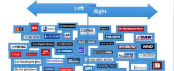 Media Bias The War On Liberty