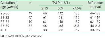 Pattern Of Serum Total Alkaline Phosphatase Activity In
