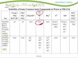 Solubility Chart For Ionic Compounds Module 1 Solubility Tables Youtube