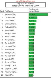 CORA Last Name Statistics by MyNameStats.com