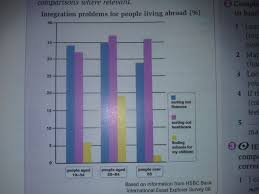 integration problems for people living abroad com essay topics integration problems for people living abroad