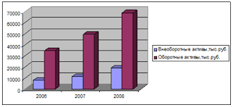 Дипломная работа Учет и анализ основных средств и нематериальных  Рисунок 4 Динамика изменения активов ООО ДальПромТоргСевис за 2006 2008 гг